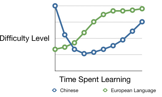 Why Is Mandarin So Incredibly Easy To Learn The Memrise Blog - Chinese language chart