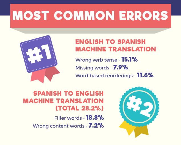 Machine Translation vs. Human Translation copy 3