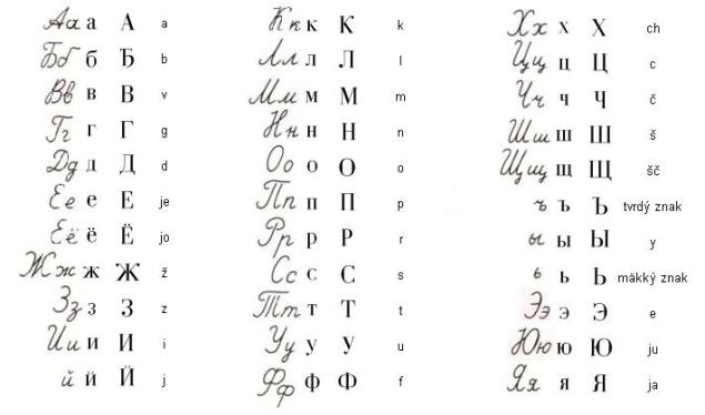 Cyrillicalphabet