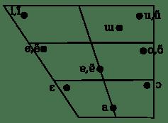European_Portuguese_vowel_chart.svg